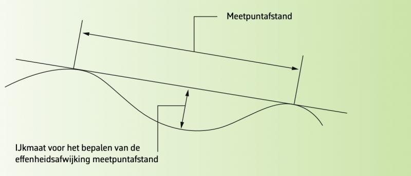meetpunt afstand voor stucwerk